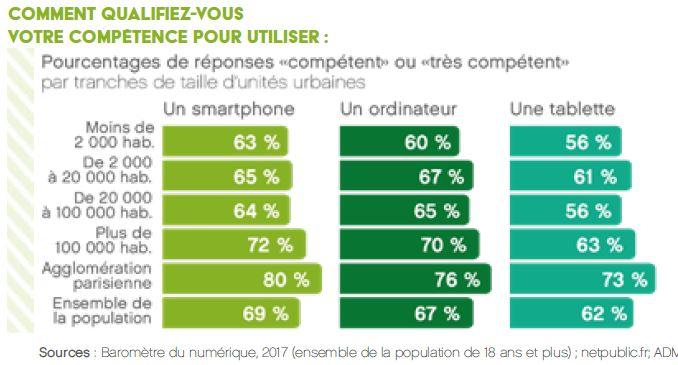 Pourcentages des répondants se déclarant compétents dans l'utilisation des outils numériques par lieux de résidence